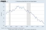Does This Look Like A Housing Recovery To You?