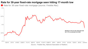 Mortgage Rate Seen Hitting 17-month Low