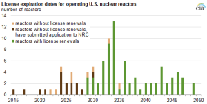 License Expiration for Nuclear Power Plants