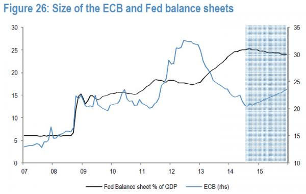 ECB and FED Balance Sheets