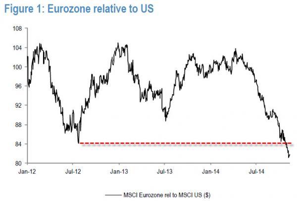 Euro to US