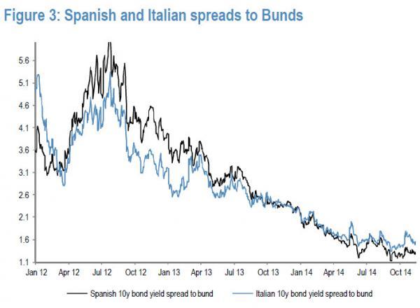 Spanish and Italian