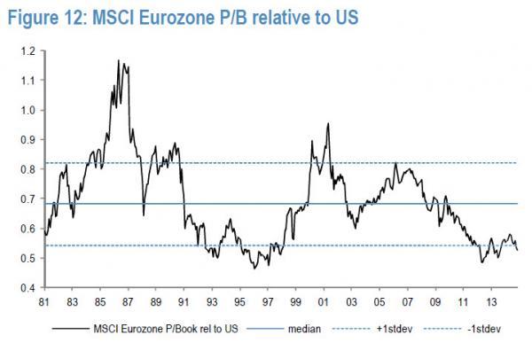 MSCI Eurozone