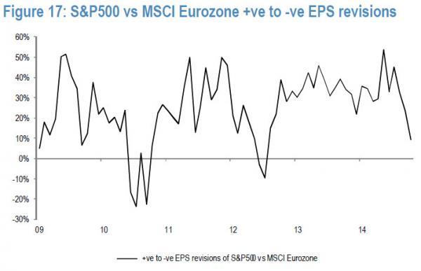 S&P500 vs MSCI Eurozone