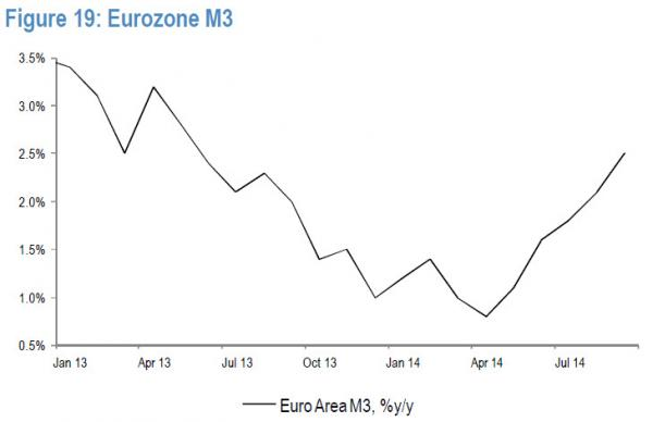 Eurozone M3