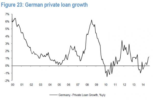 German Private Loan Growth