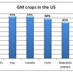Monsanto Losing Millions as GMO Labeling Push Grows