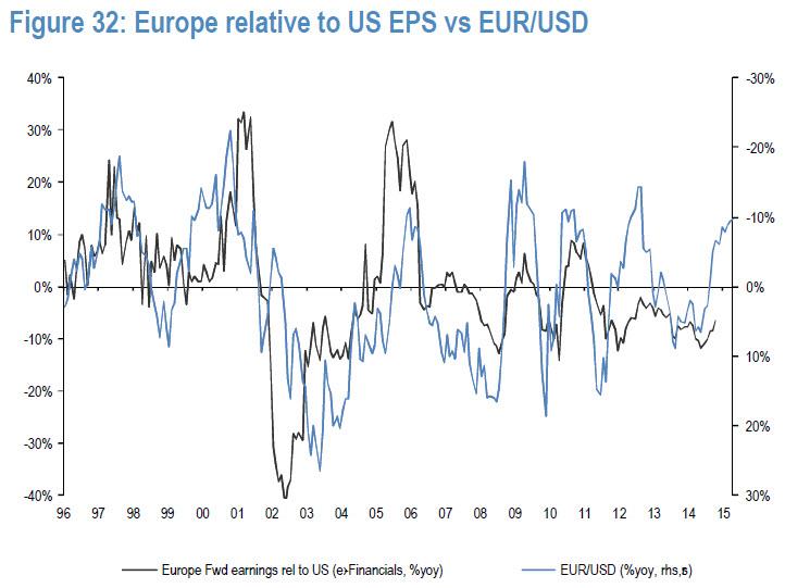 Europe relative to US EPS vs Euro / USD