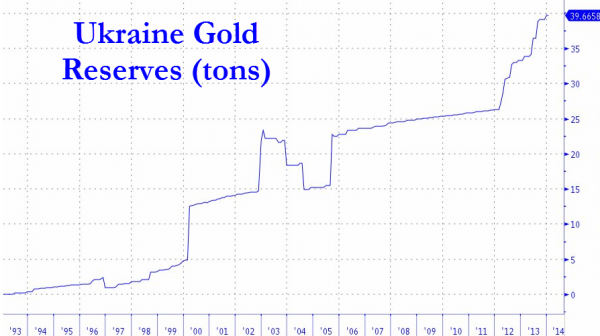 Ukraine gold's reserves