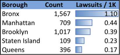 lawsuits filed per one-thousand residents in each borough