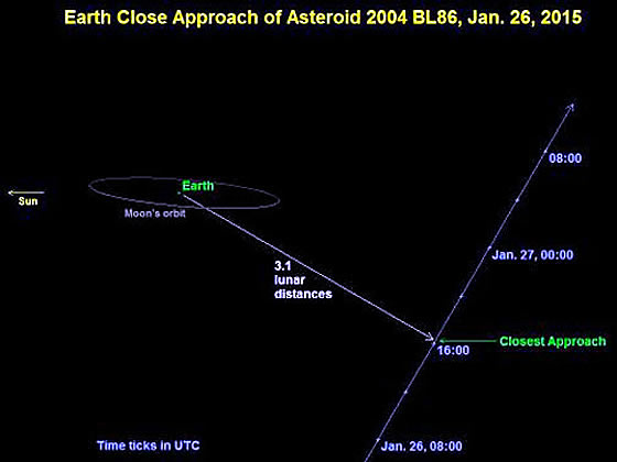 Close passage of 2004 BL86 on January 26, 2015