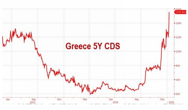 Greek CDS