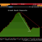 Another Run on Greek Banks Begins; Get Out While You Still Can; Buy Gold