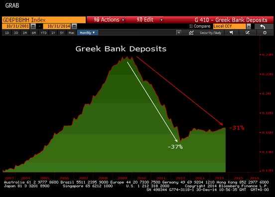 Greek Deposits - Another Run on Greek Banks Begins