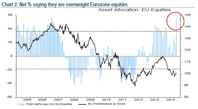 Asset Allocation EU Equities