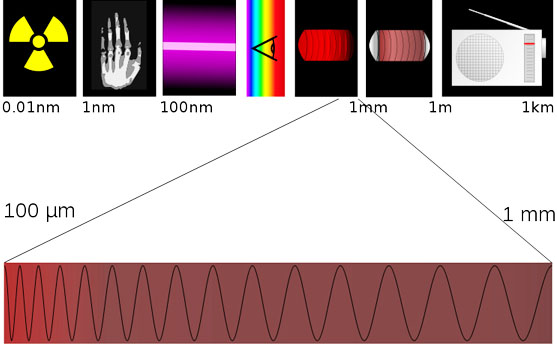 Bentwaters Terahertz UAP electromag Band