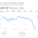 Stocks Plunge Again