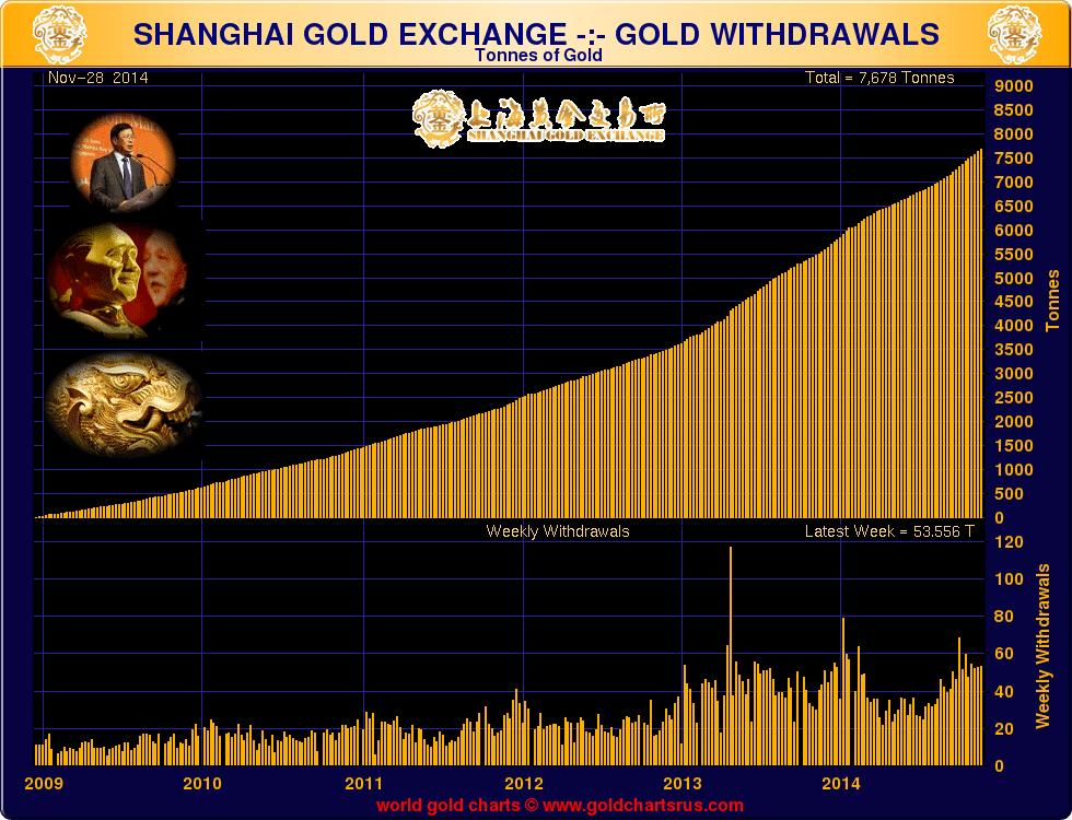 goldcore_bloomberg_chart5_12-12-14