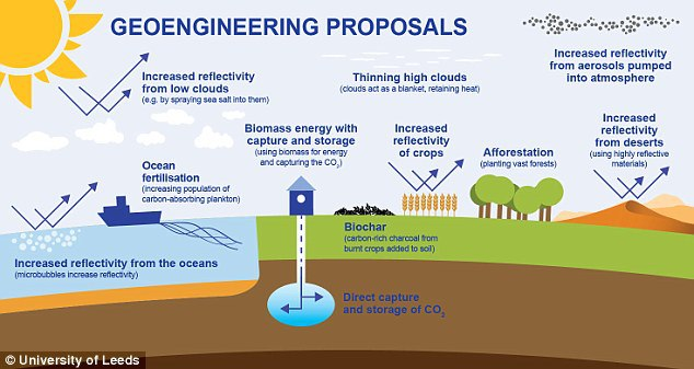 Several proposals for geoengineering have been proposed, illustrated here, But Dr Watson said resorting to these measures amounted to us admitting we could no longer save the planet by managing our global emissions – and meant we had failed to look after Earth.