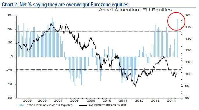 Asset Allocation EU Equities